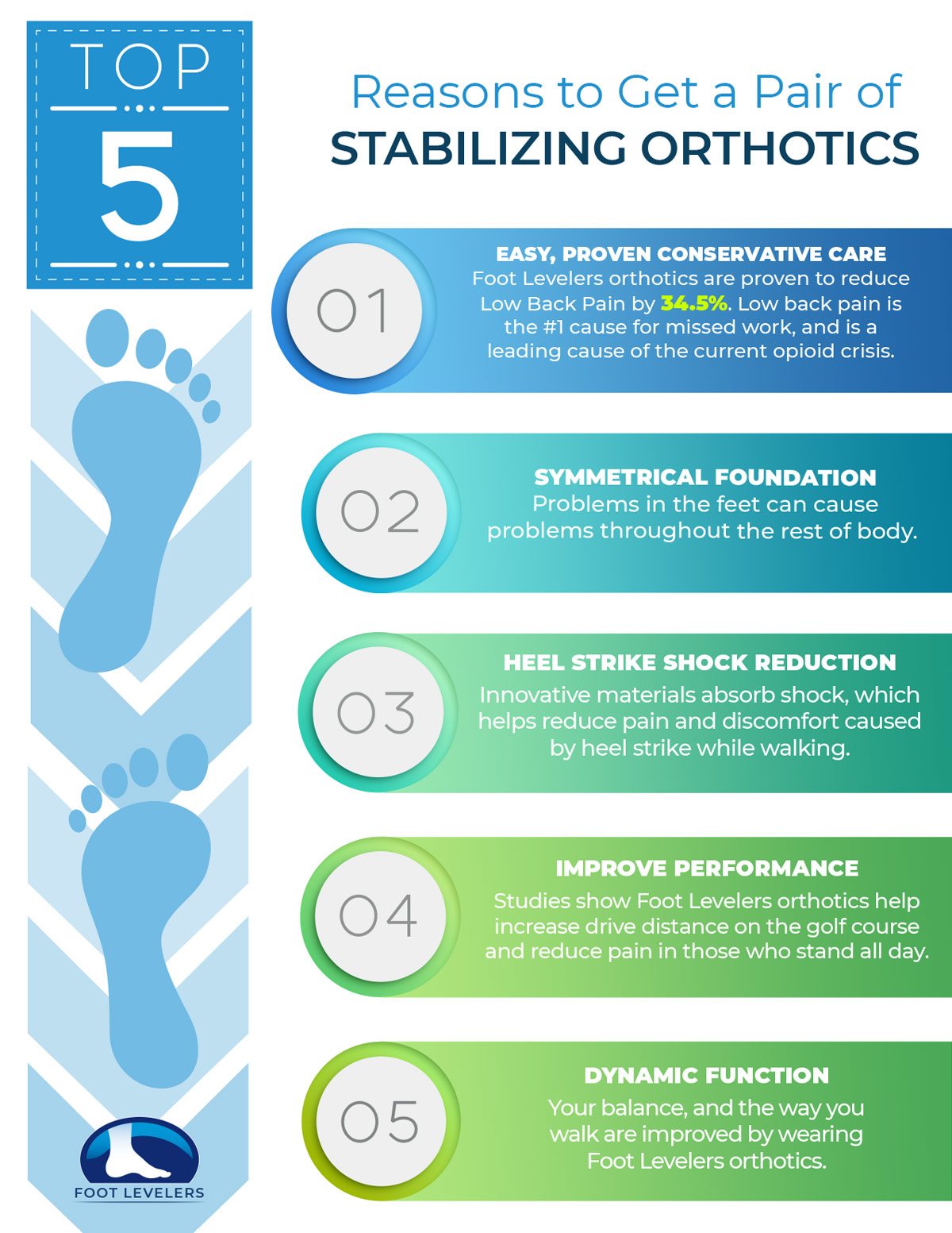 Top 5 Reasons for Stabilizing Orthotics