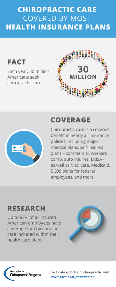 chiropractic coverage infographic