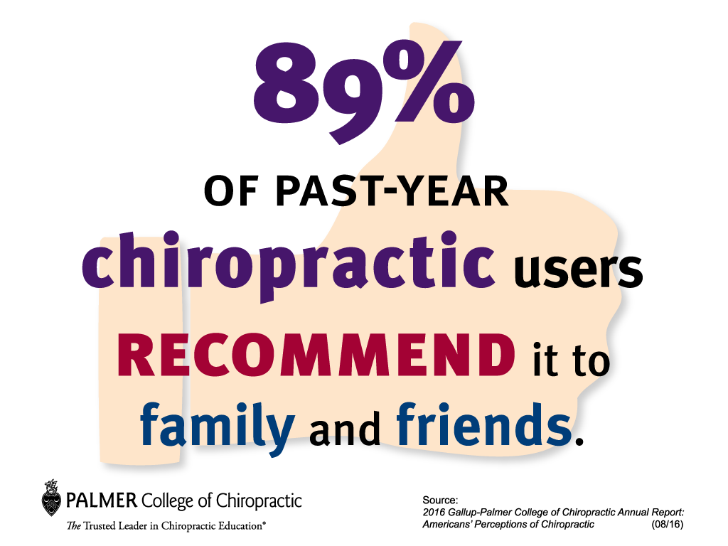 gallup chiropractic users recommend it to family and friends