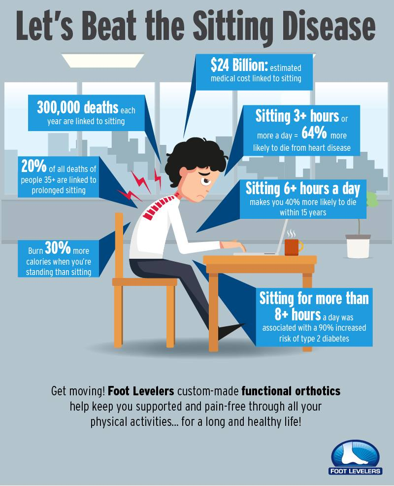 sitting is bad for your health infographic