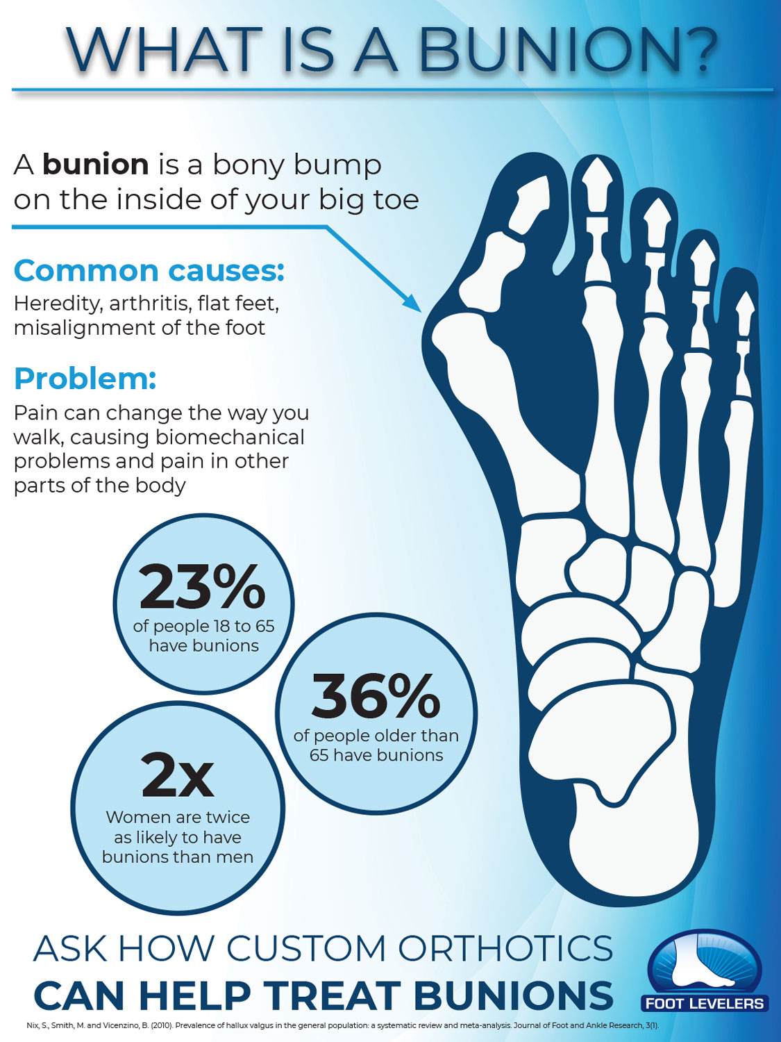 What's a bunion