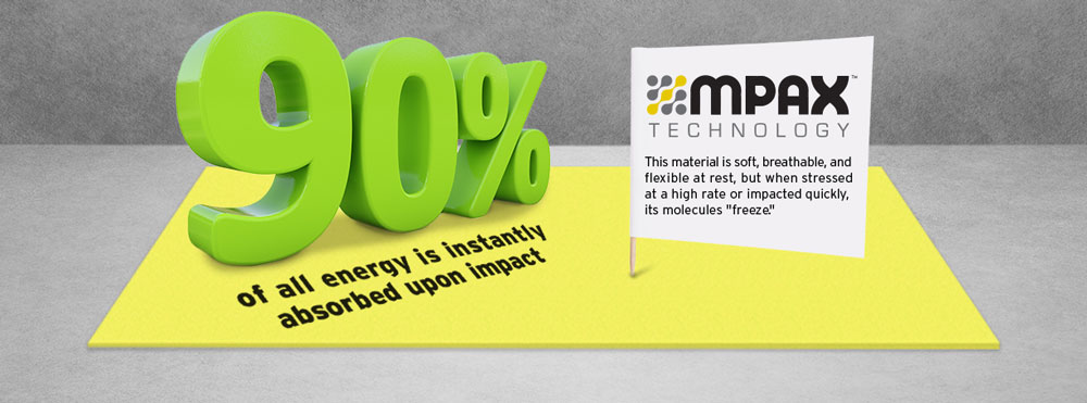 MPAX instantly absorbs up to 90% of energy upon impact.