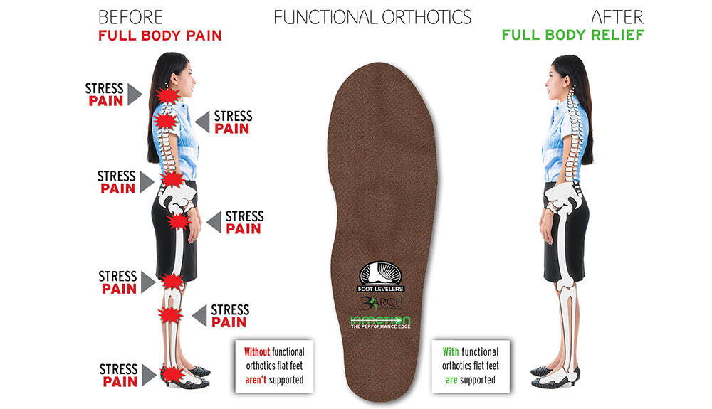 How can orthotics help knee pain?